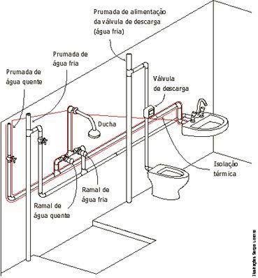 Como fazer hidráulica de banheiro