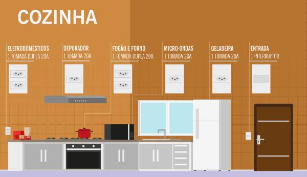 modelo-de-quantidade-tomadas-cozinha-astra