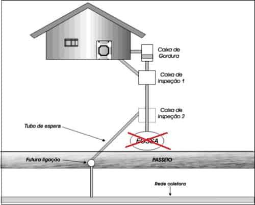 sistema-esgoto-residencial-eliminacao-fossa