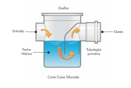 Caixa-sifonada-ilustração-fecho-hidrico