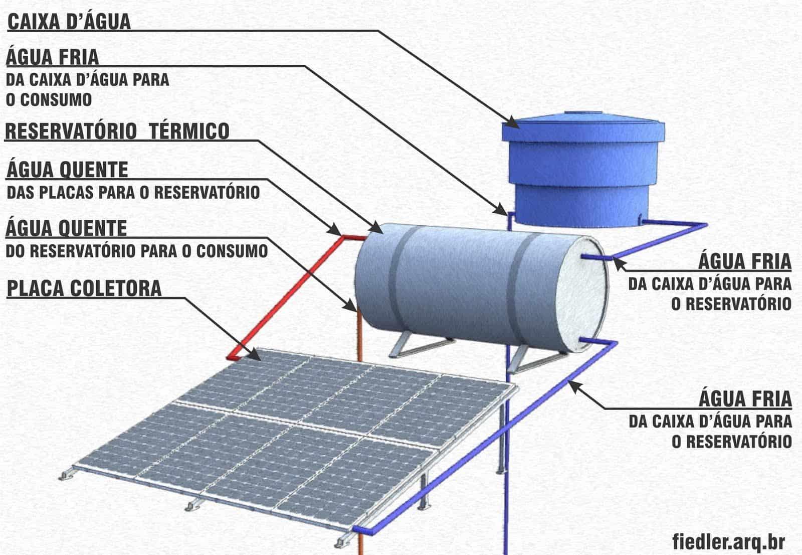 como-funciona-aquecedor-solar