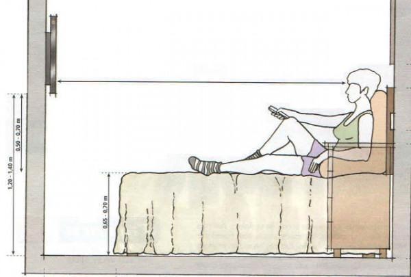 altura-da-TV-em-relação-a-cama